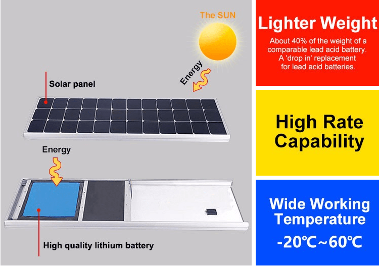 one cycle solar street light lithium battery MERITSUN Brand